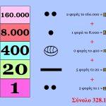 Maya numerals 2.2.2